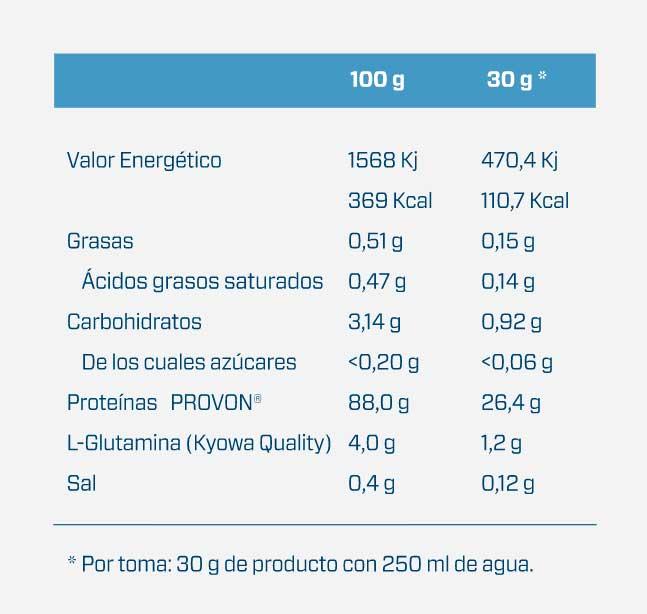 tabla-iso-pro_1