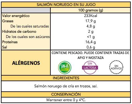 tabla-salmon