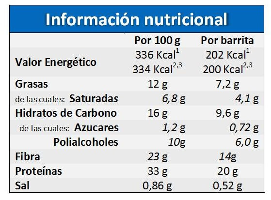 barrita-low-carb-nutrisport-tabla