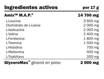 map-glyceromax-amix-tabla
