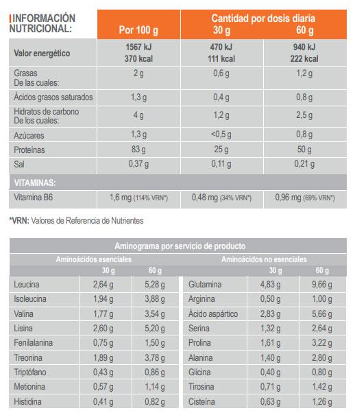 tabla-isoprotinfisport